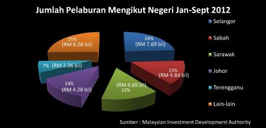Jumlah Pelaburan Mengikut Negeri Jan - Sept. 2012